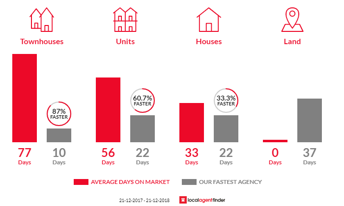 Average time to sell property in Westmeadows, VIC 3049