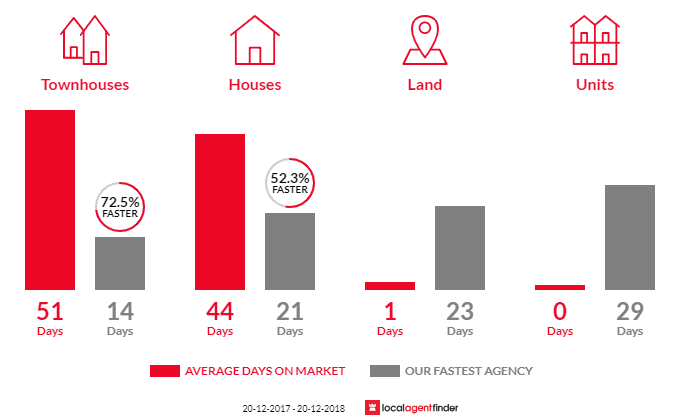 Average time to sell property in Wetherill Park, NSW 2164