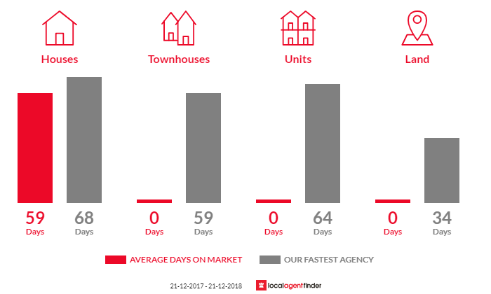 Average time to sell property in Wharparilla, VIC 3564
