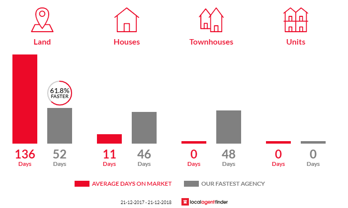 Average time to sell property in Wheatsheaf, VIC 3461