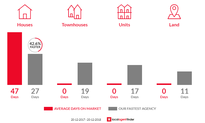 Average time to sell property in Wheeler Heights, NSW 2097