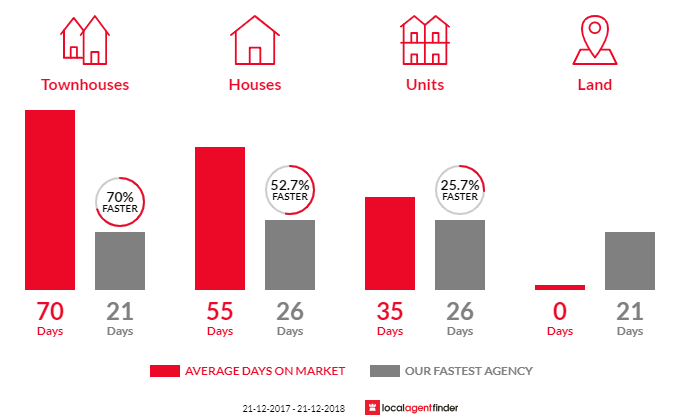 Average time to sell property in Wheelers Hill, VIC 3150