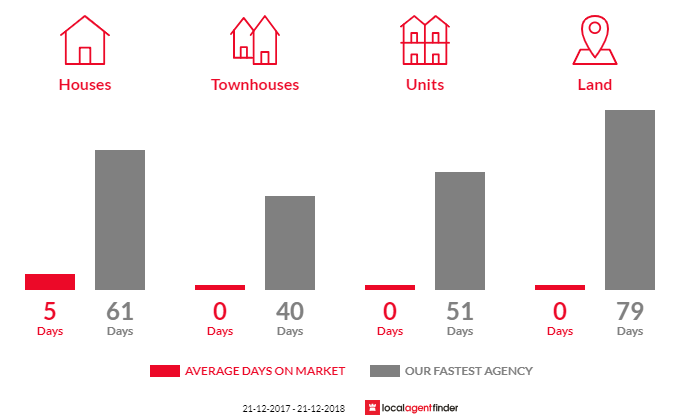 Average time to sell property in Whipstick, VIC 3556