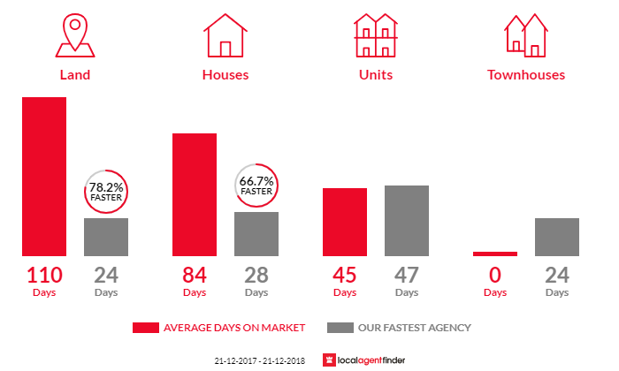 Average time to sell property in White Hills, VIC 3550