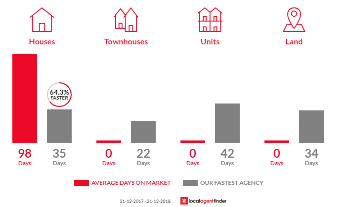 Average time to sell property in White Rock, QLD 4306