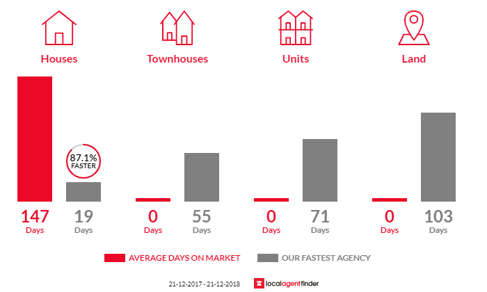 Average time to sell property in Whites Valley, SA 5172