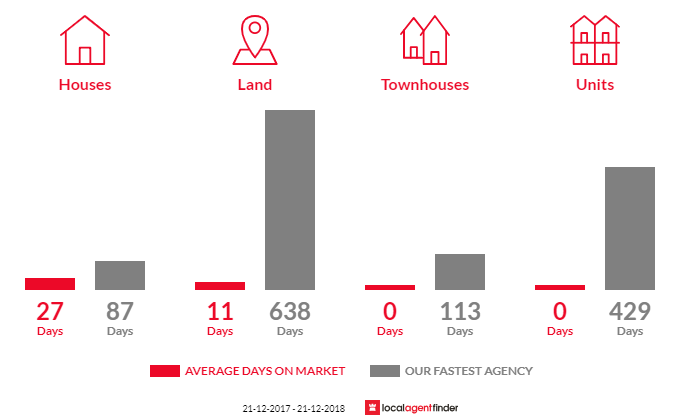 Average time to sell property in Whitfield, VIC 3733