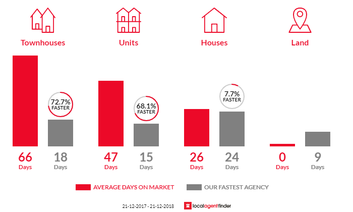 Average time to sell property in Whittington, VIC 3219
