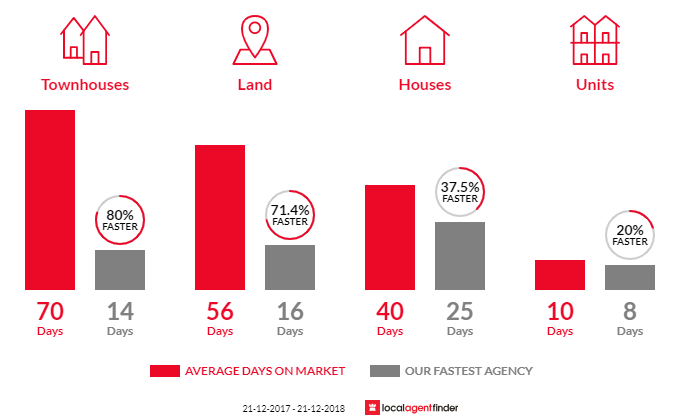 Average time to sell property in Whittlesea, VIC 3757