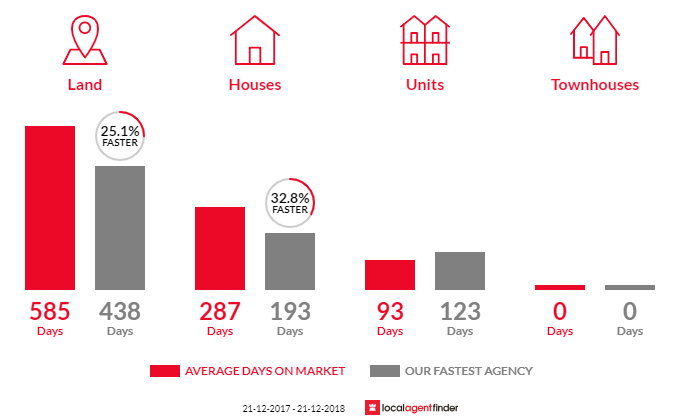 Average time to sell property in Whyalla, SA 5600