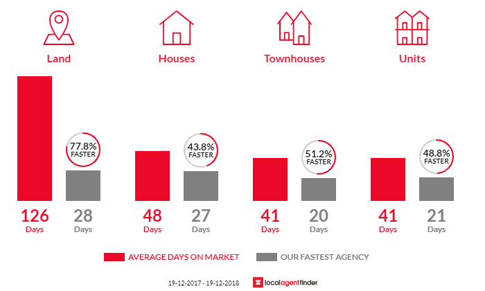 Average time to sell property in Wickham, NSW 2293