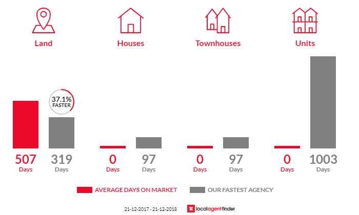 Average time to sell property in Wilby, VIC 3728