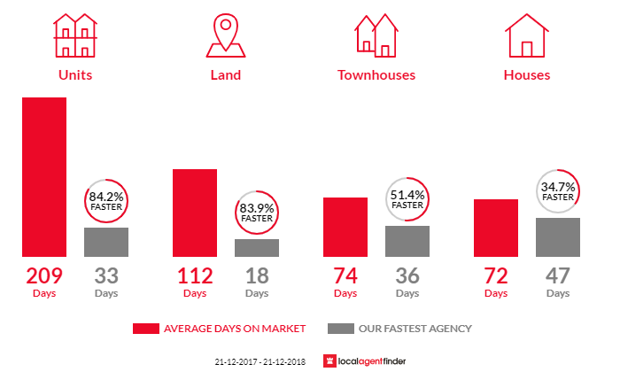 Average time to sell property in Willetton, WA 6155