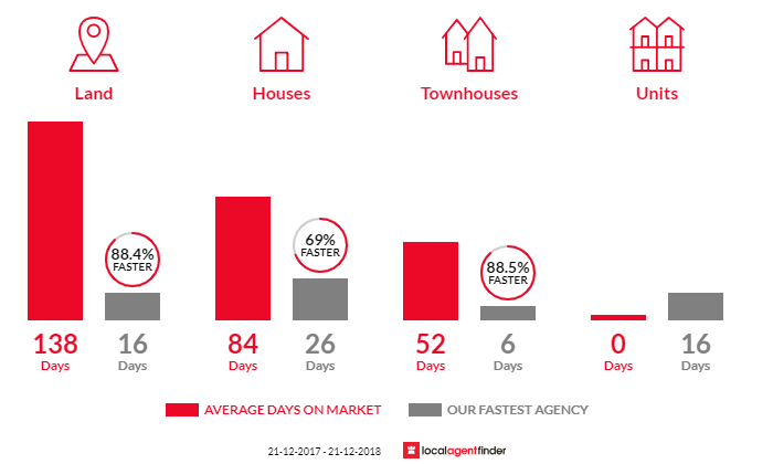 Average time to sell property in Williams Landing, VIC 3027