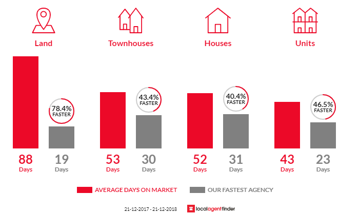 Average time to sell property in Williamstown, VIC 3016