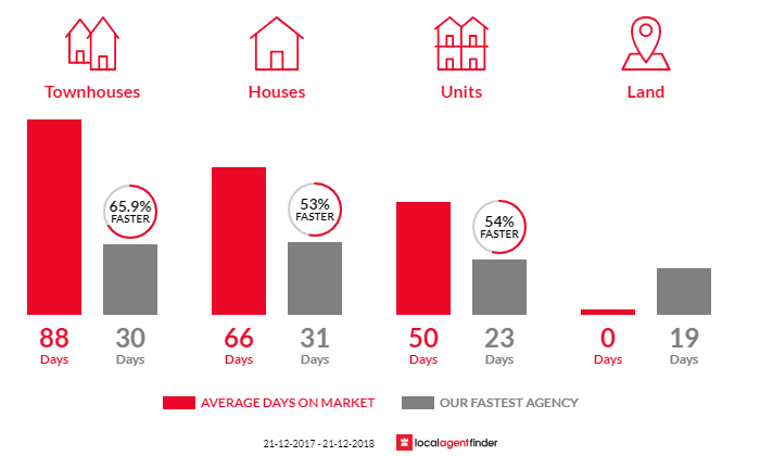 Average time to sell property in Williamstown North, VIC 3016