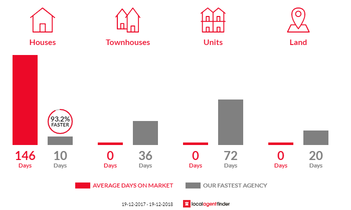 Average time to sell property in Williamtown, NSW 2318