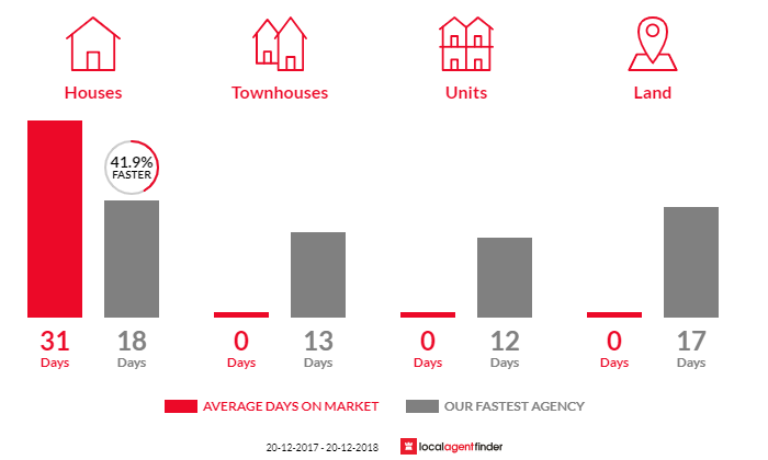 Average time to sell property in Willoughby East, NSW 2068