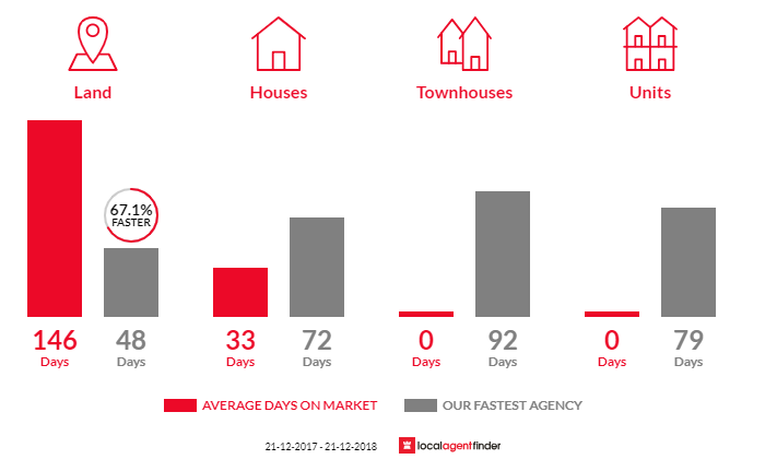 Average time to sell property in Willow Grove, VIC 3825