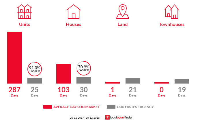 Average time to sell property in Willow Vale, QLD 4209