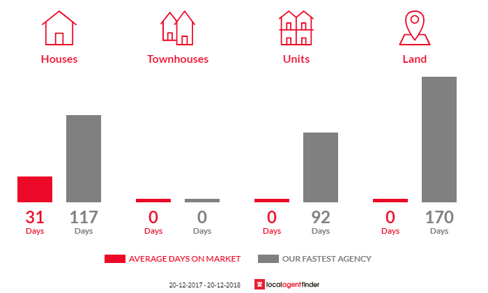 Average time to sell property in Willowvale, QLD 4370