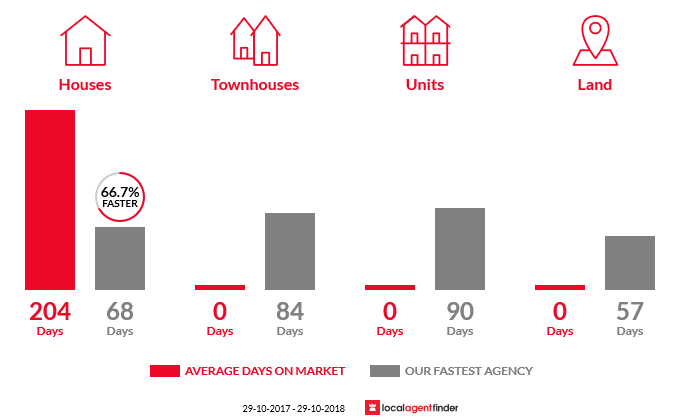 Average time to sell property in Wilsons Plains, QLD 4307