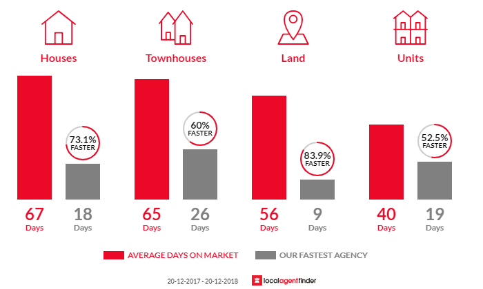 Average time to sell property in Wilston, QLD 4051