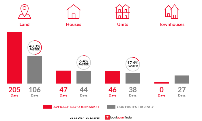 Average time to sell property in Winchelsea, VIC 3241