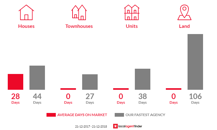 Average time to sell property in Winchelsea South, VIC 3241