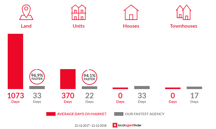 Average time to sell property in Windermere, VIC 3352