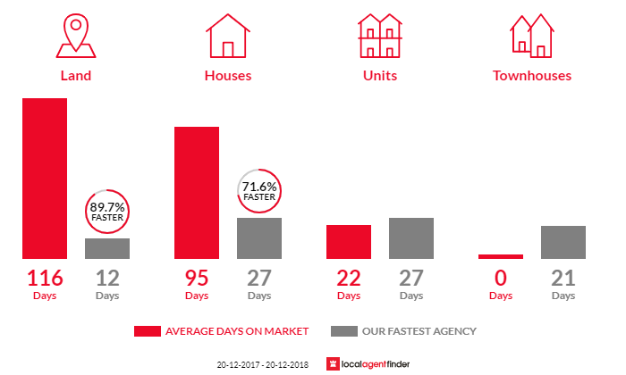 Average time to sell property in Windsor, NSW 2756