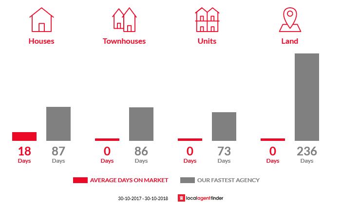 Average time to sell property in Wiseleigh, VIC 3885