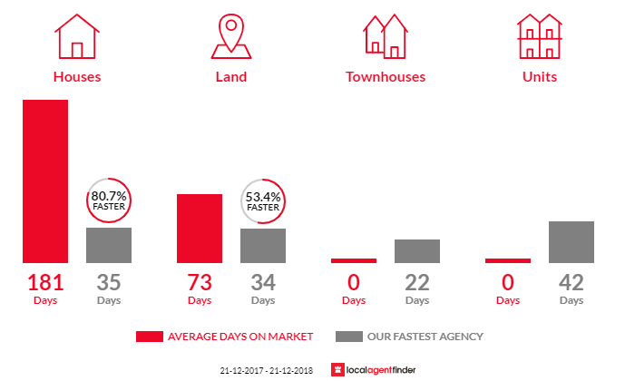 Average time to sell property in Wivenhoe Pocket, QLD 4306