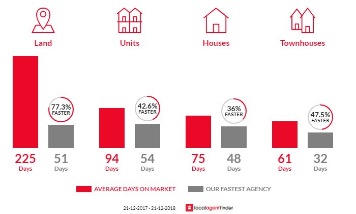 Average time to sell property in Wodonga, VIC 3690