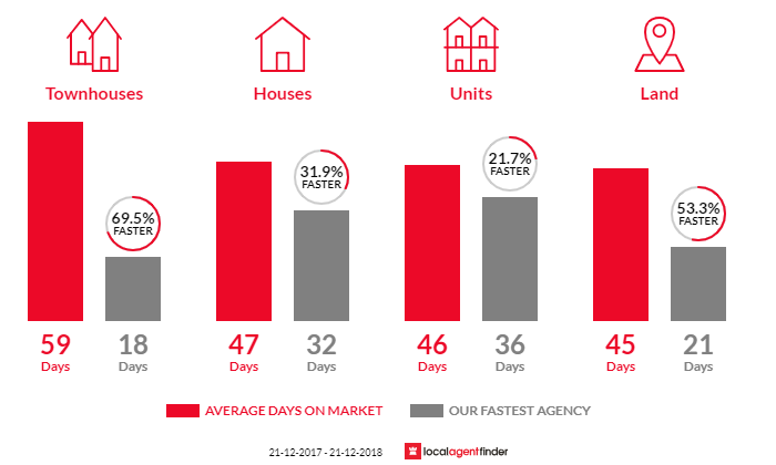 Average time to sell property in Wollert, VIC 3750