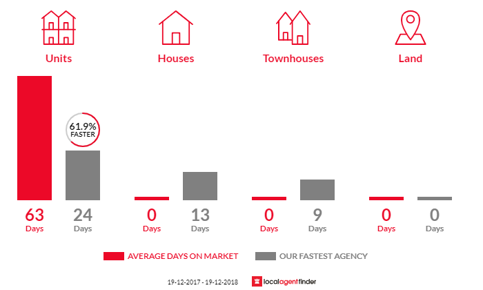 Average time to sell property in Wolli Creek, NSW 2205