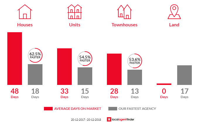 Average time to sell property in Wollstonecraft, NSW 2065