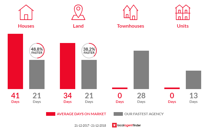 Average time to sell property in Wonga Park, VIC 3115