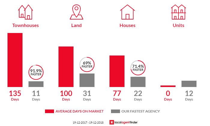 Average time to sell property in Wongawilli, NSW 2530