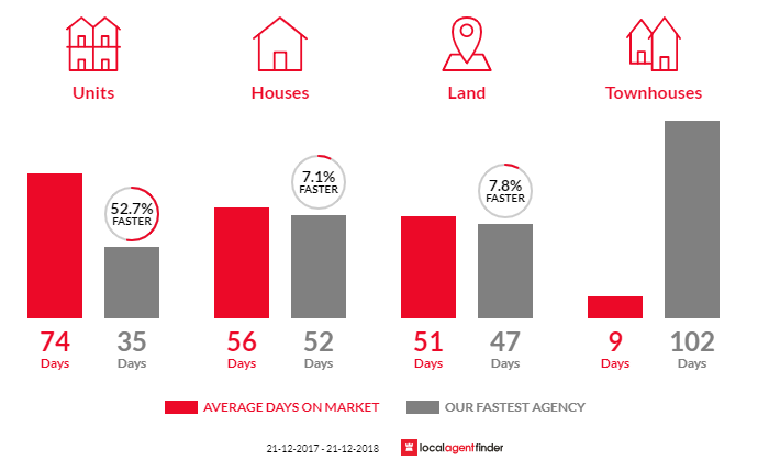 Average time to sell property in Wonthaggi, VIC 3995