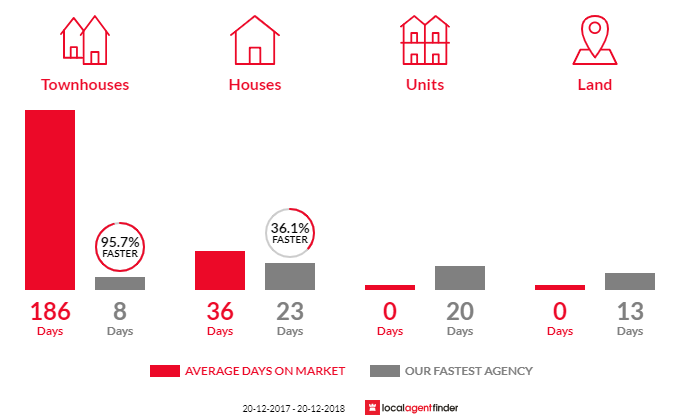 Average time to sell property in Woodbine, NSW 2560