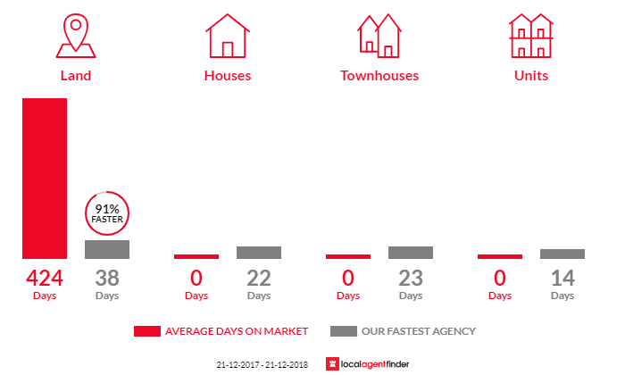 Average time to sell property in Woodend North, VIC 3442