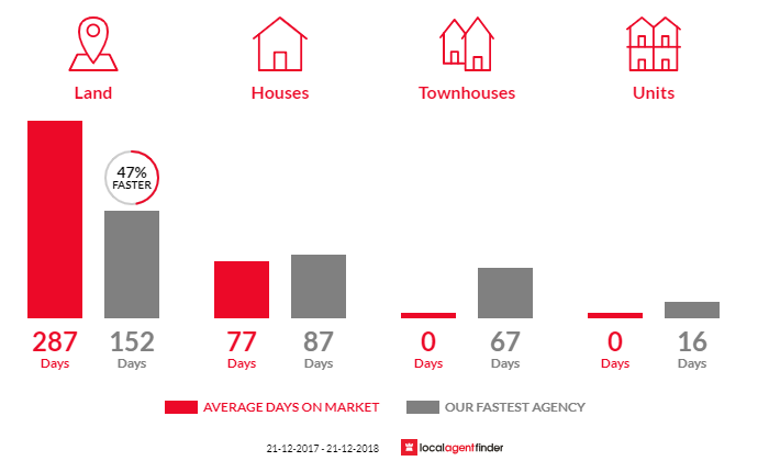 Average time to sell property in Woodford, VIC 3281
