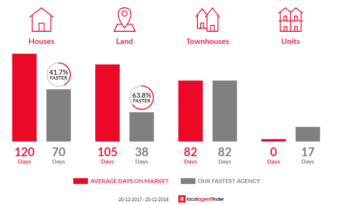 Average time to sell property in Woodford, QLD 4514