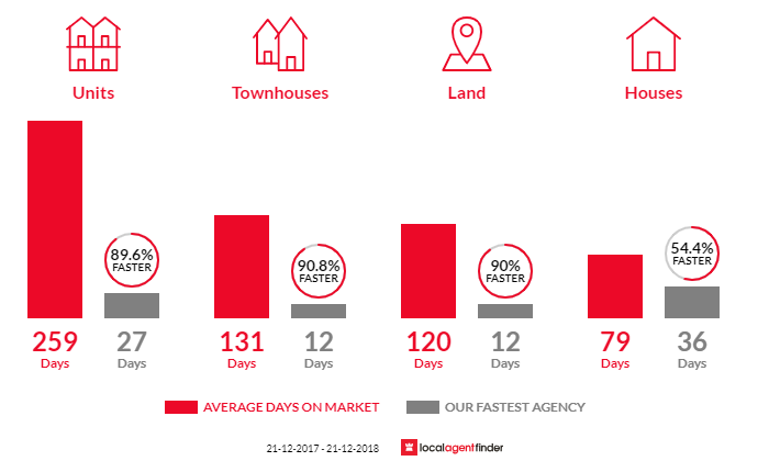 Average time to sell property in Woodforde, SA 5072