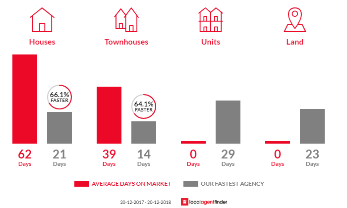 Average time to sell property in Woodpark, NSW 2164