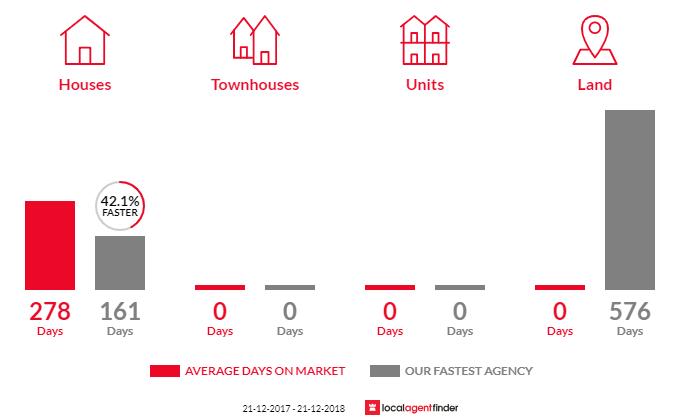 Average time to sell property in Woodridge, WA 6041