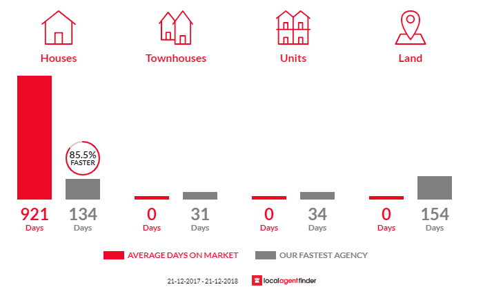 Average time to sell property in Woods Point, VIC 3723