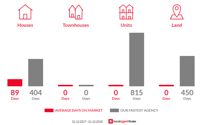 Average time to sell property in Woodside, VIC 3874