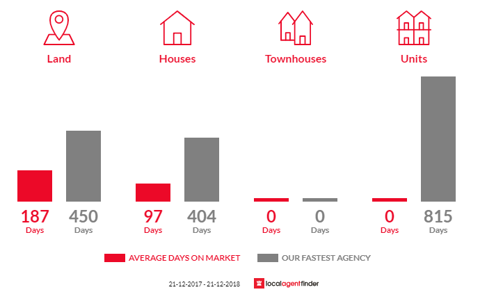 Average time to sell property in Woodside Beach, VIC 3874